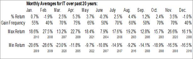 Monthly Seasonal Gartner Group, Inc. (NYSE:IT)