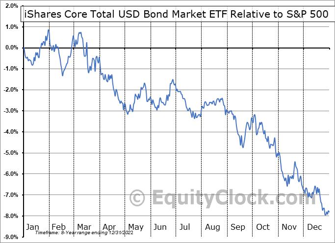 IUSB Relative to the S&P 500