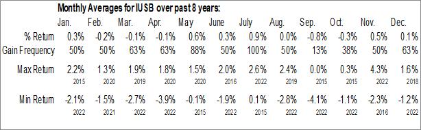 Monthly Seasonal iShares Core Total USD Bond Market ETF (NASD:IUSB)