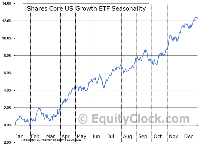 iShares Core US Growth ETF (NASD:IUSG) Seasonal Chart