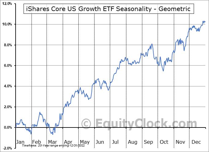 iShares Core US Growth ETF (NASD:IUSG) Seasonality
