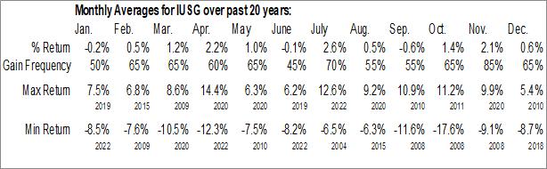 Monthly Seasonal iShares Core US Growth ETF (NASD:IUSG)