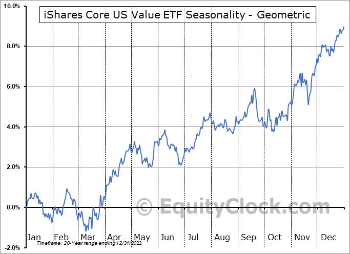 iShares Core US Value ETF (NASD:IUSV) Seasonality