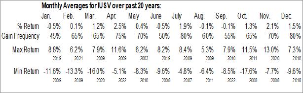 Monthly Seasonal iShares Core US Value ETF (NASD:IUSV)