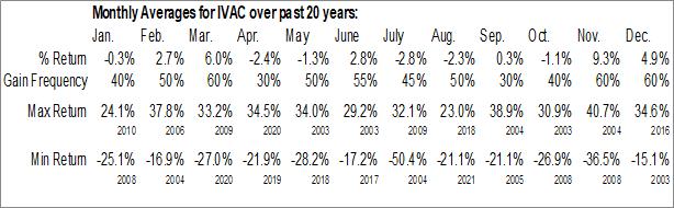 Monthly Seasonal Intevac, Inc. (NASD:IVAC)