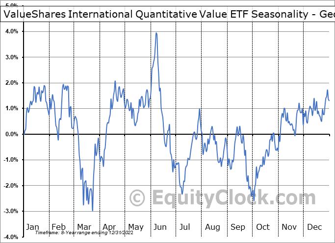 ValueShares International Quantitative Value ETF (AMEX:IVAL) Seasonality