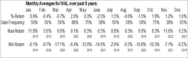 Monthly Seasonal ValueShares International Quantitative Value ETF (AMEX:IVAL)
