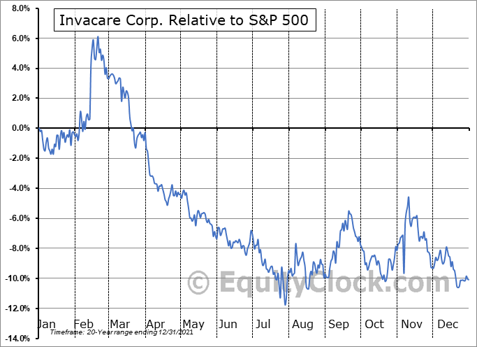 IVC Relative to the S&P 500
