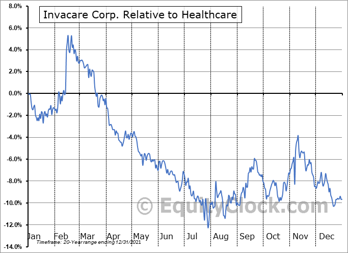 IVC Relative to the Sector