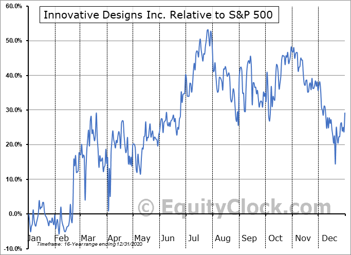 IVDN Relative to the S&P 500