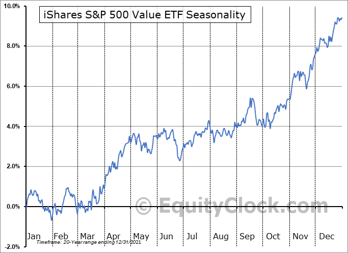 iShares S&P 500 Value ETF (NYSE:IVE) Seasonality