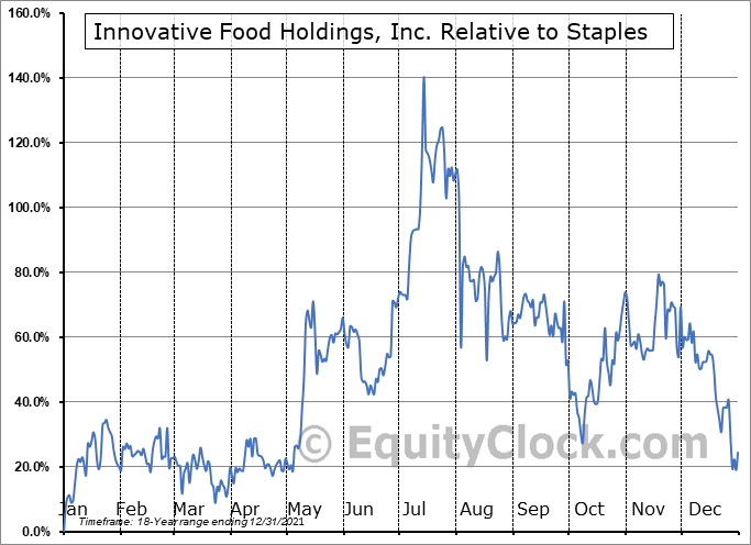 IVFH Relative to the Sector