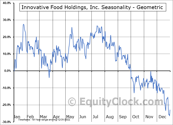 Innovative Food Holdings, Inc. (OTCMKT:IVFH) Seasonality