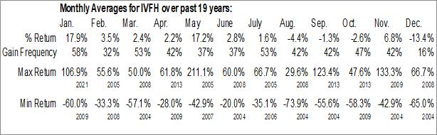 Monthly Seasonal Innovative Food Holdings, Inc. (OTCMKT:IVFH)