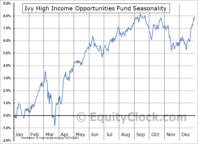 Ivy High Income Opportunities Fund (NYSE:IVH) Seasonal Chart