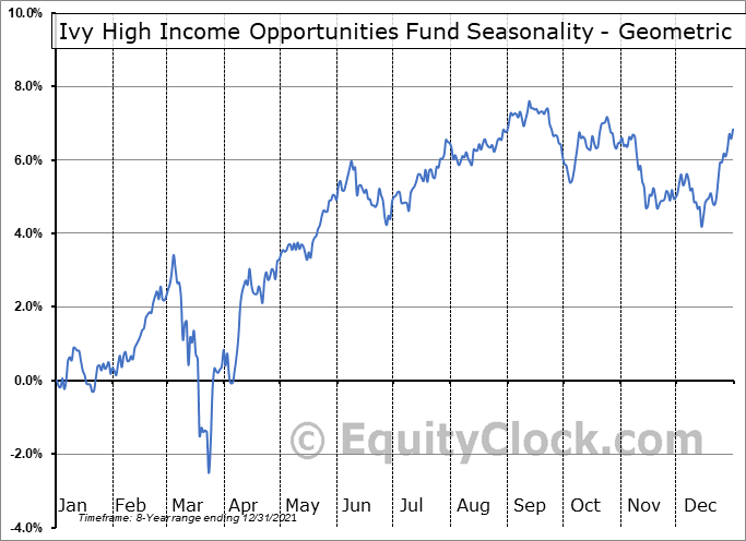 Ivy High Income Opportunities Fund (NYSE:IVH) Seasonality
