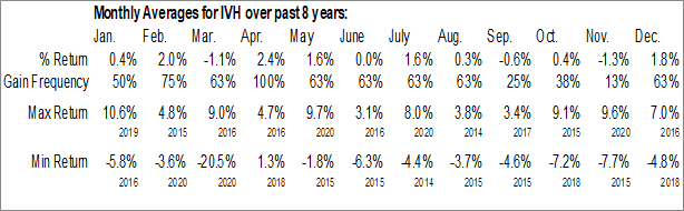 Monthly Seasonal Ivy High Income Opportunities Fund (NYSE:IVH)