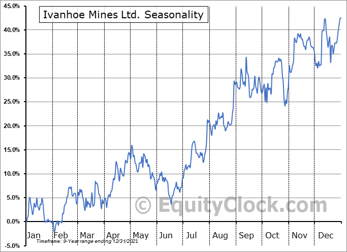Ivanhoe Mines Ltd. (TSE:IVN.TO) Seasonal Chart
