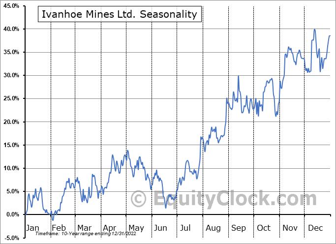 Ivanhoe Mines Ltd. (TSE:IVN.TO) Seasonal Chart