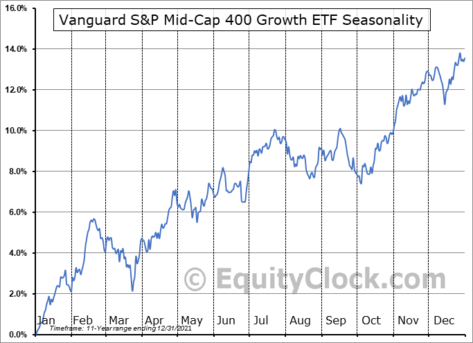 Vanguard S&P Mid-Cap 400 Growth ETF (NYSE:IVOG) Seasonal Chart