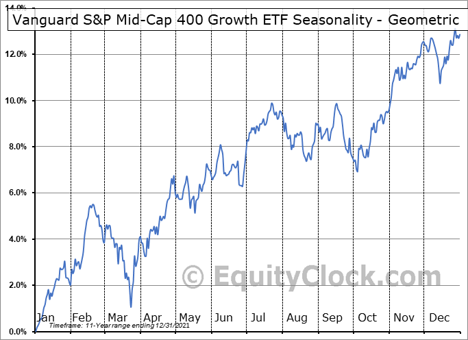Vanguard S&P Mid-Cap 400 Growth ETF (NYSE:IVOG) Seasonality