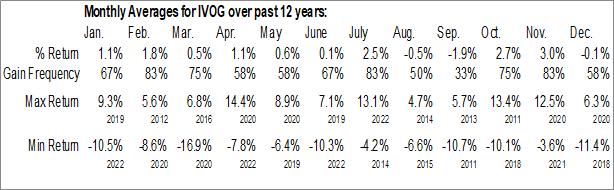 Monthly Seasonal Vanguard S&P Mid-Cap 400 Growth ETF (NYSE:IVOG)