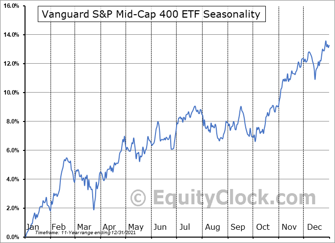 Vanguard S&P Mid-Cap 400 ETF (NYSE:IVOO) Seasonal Chart