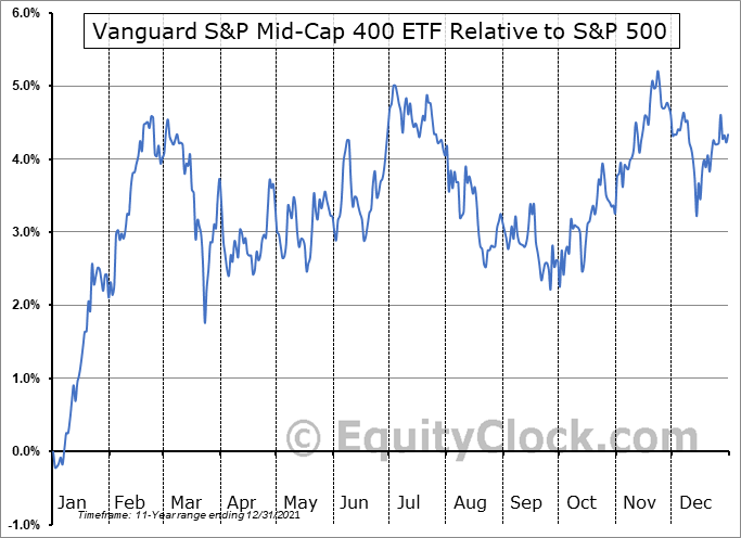 IVOO Relative to the S&P 500