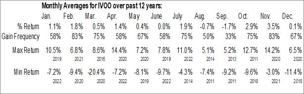 Monthly Seasonal Vanguard S&P Mid-Cap 400 ETF (NYSE:IVOO)