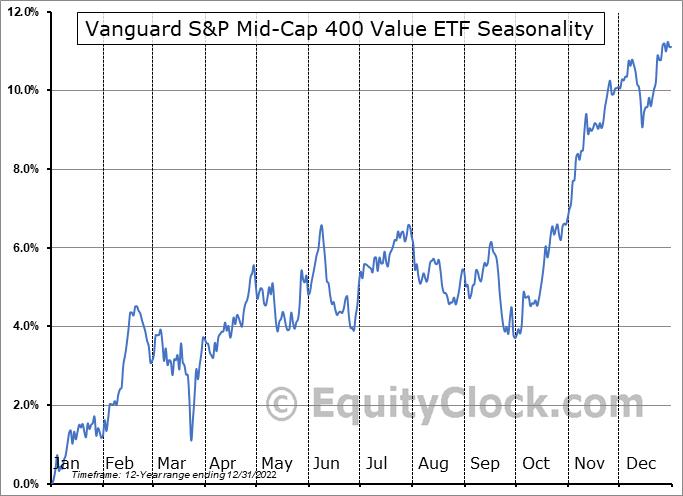 Vanguard S&P Mid-Cap 400 Value ETF (NYSE:IVOV) Seasonal Chart