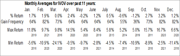 Monthly Seasonal Vanguard S&P Mid-Cap 400 Value ETF (NYSE:IVOV)