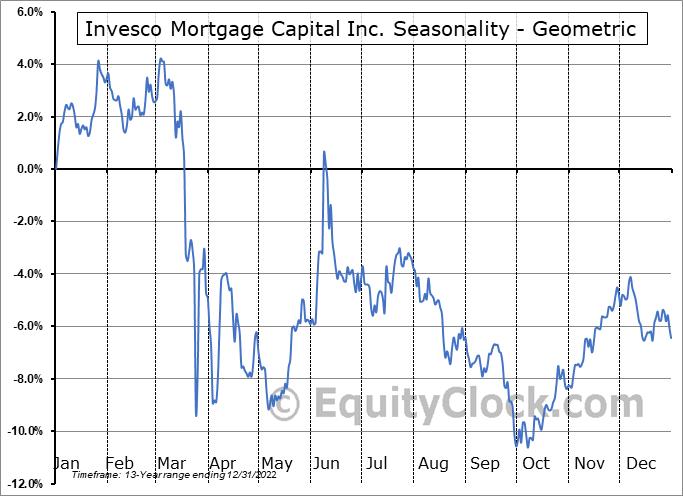 Invesco Mortgage Capital Inc. (NYSE:IVR) Seasonality