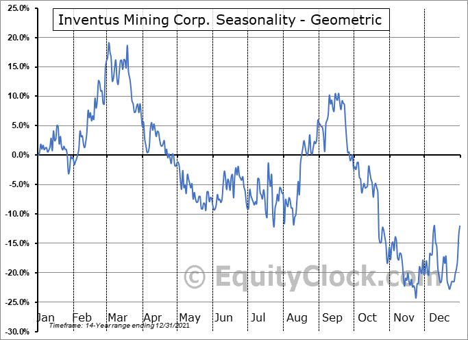 Inventus Mining Corp. (TSXV:IVS.V) Seasonality