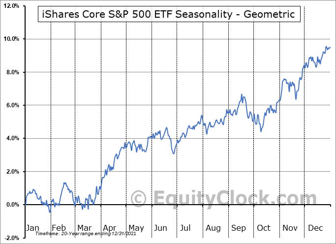 iShares Core S&P 500 ETF (NYSE:IVV) Seasonality