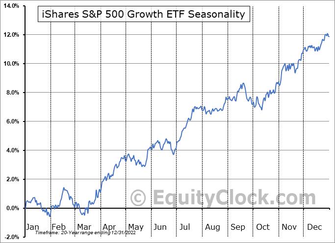 iShares S&P 500 Growth ETF (NYSE:IVW) Seasonal Chart
