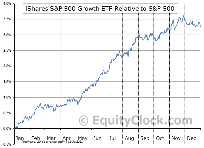IVW Relative to the S&P 500