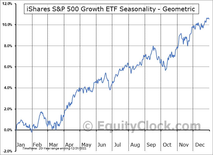 iShares S&P 500 Growth ETF (NYSE:IVW) Seasonality