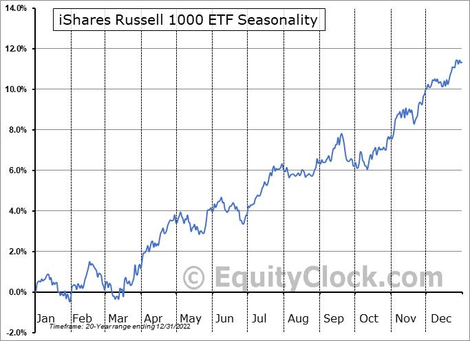 iShares Russell 1000 ETF (NYSE:IWB) Seasonal Chart