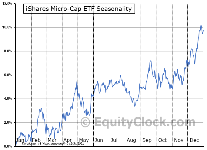 iShares Micro-Cap ETF (NYSE:IWC) Seasonal Chart