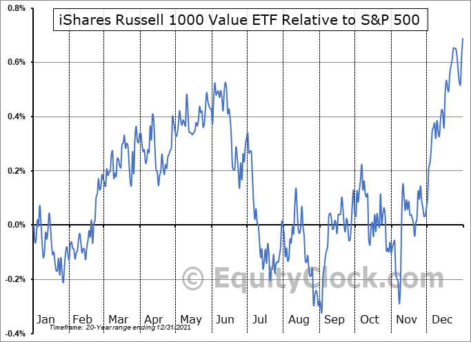 IWD Relative to the S&P 500