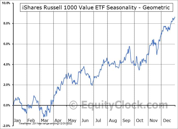 iShares Russell 1000 Value ETF (NYSE:IWD) Seasonality