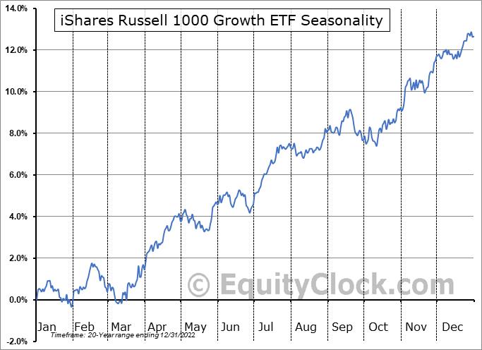 iShares Russell 1000 Growth ETF (NYSE:IWF) Seasonal Chart