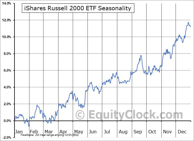 iShares Russell 2000 ETF (NYSE:IWM) Seasonal Chart