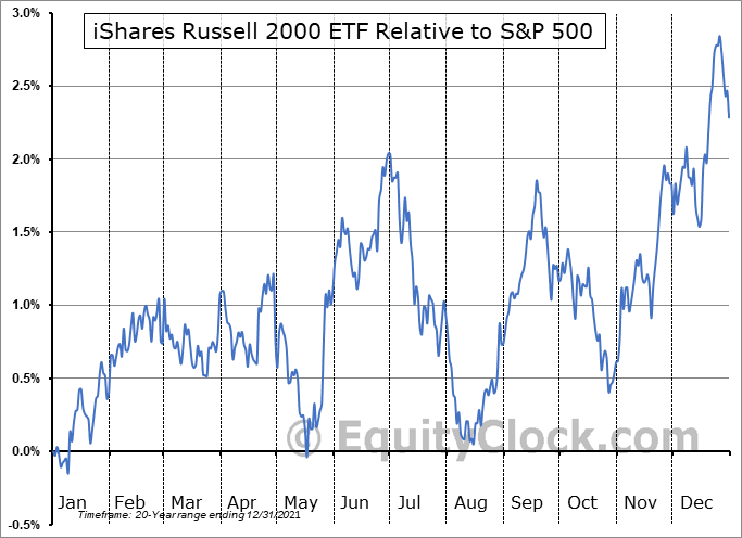 IWM Relative to the S&P 500