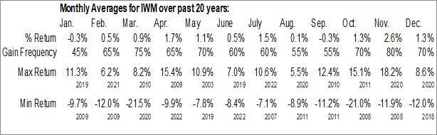 Monthly Seasonal iShares Russell 2000 ETF (NYSE:IWM)
