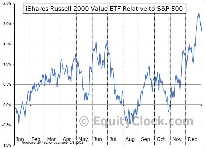 IWN Relative to the S&P 500