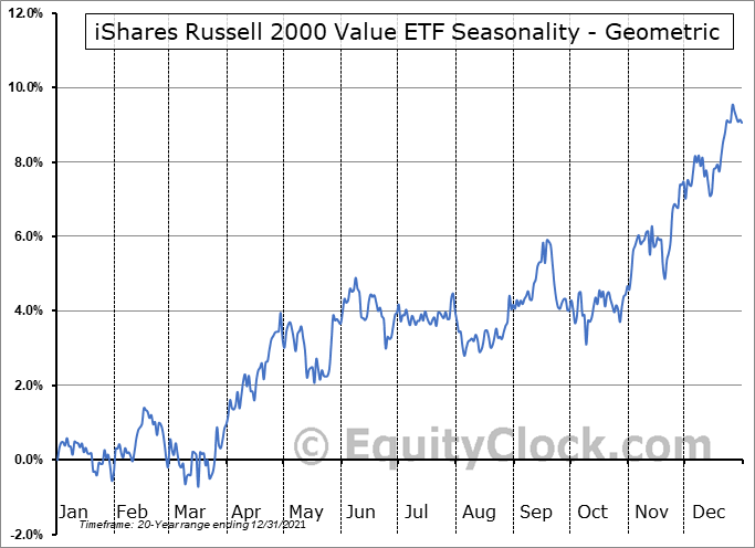 iShares Russell 2000 Value ETF (NYSE:IWN) Seasonality