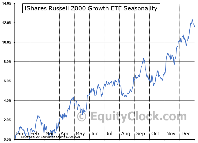 iShares Russell 2000 Growth ETF (NYSE:IWO) Seasonal Chart