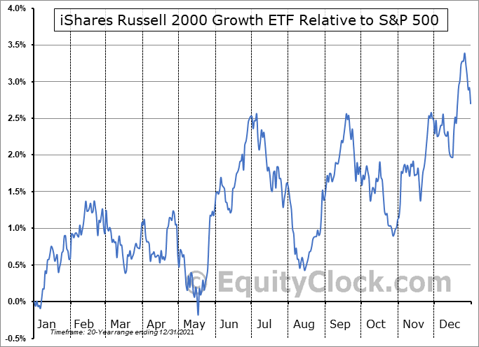 IWO Relative to the S&P 500