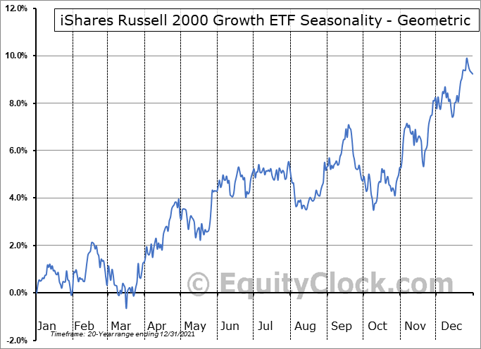 iShares Russell 2000 Growth ETF (NYSE:IWO) Seasonality